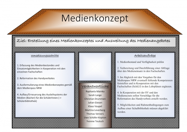 Medienkonzept